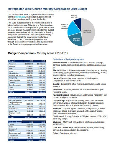church ministry budget corporation