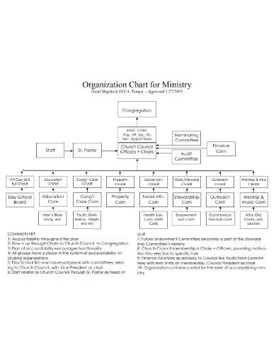 church ministry organizational chart