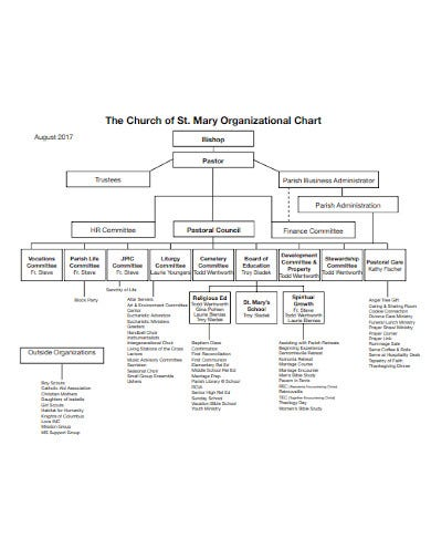 church organizational chart example
