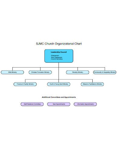 church organizational chart sample