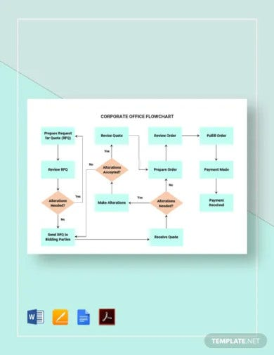 corporate office flowchart template