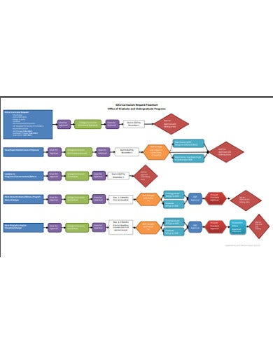 curriculum request flowchart office of graduates
