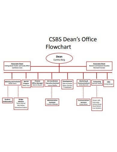 dean's office flowchart