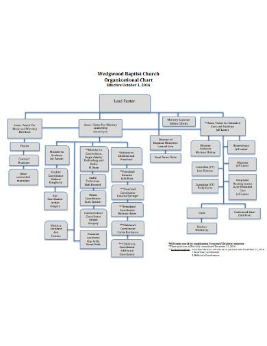 formal church organizational chart