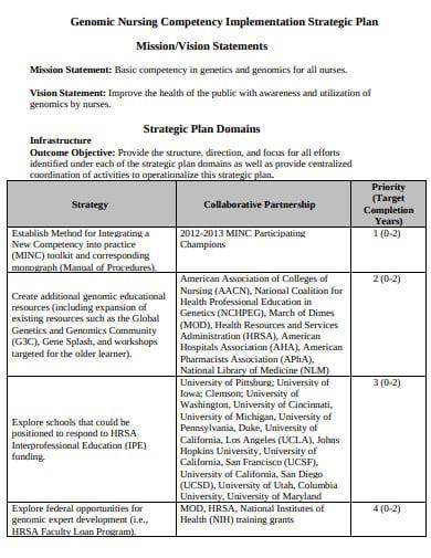 genomic nursing competency strategic plan