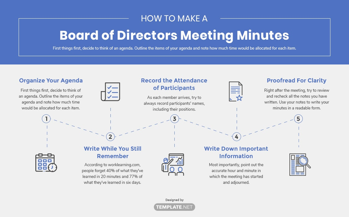 board of directors meeting minutes template