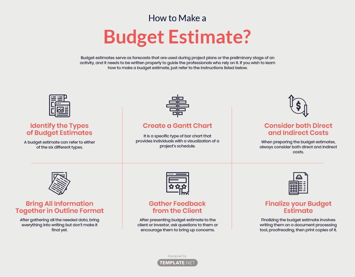 how to make a budget estimate