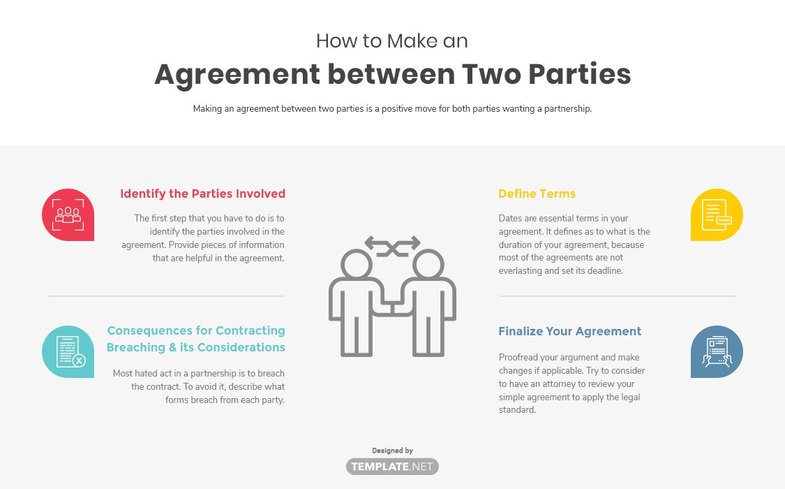 how to make an agreement between two parties