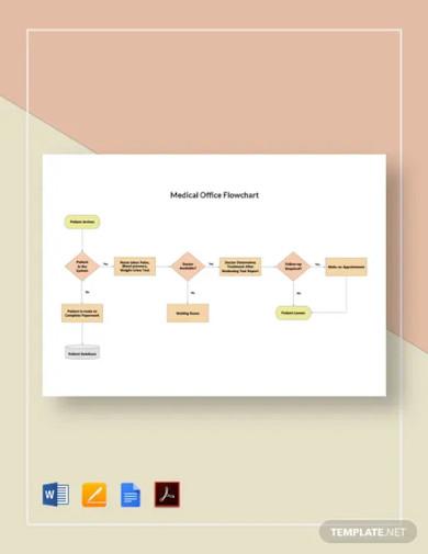 medical office flowchart template