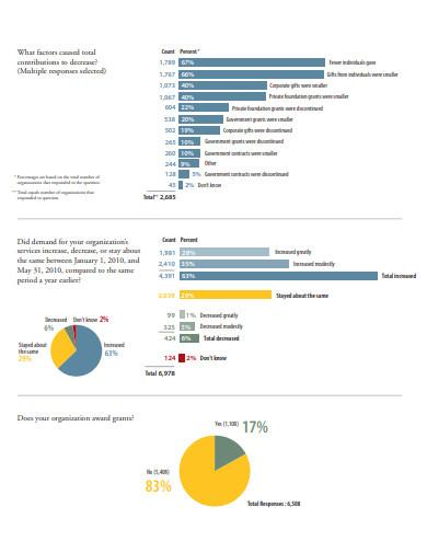 nonprofit economic survey template