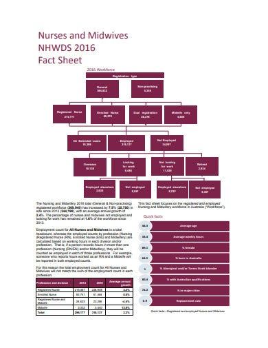 nurses and midwives fact sheet template