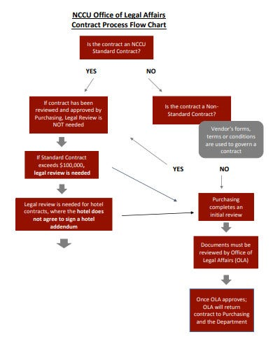 office flowchart template