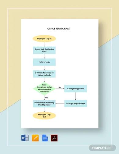 office flowchart template1