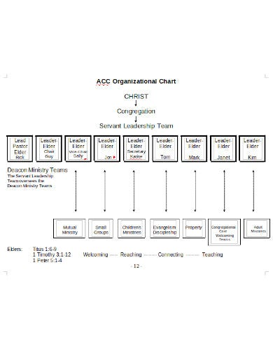 printable church organizational chart