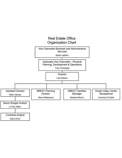 real-estate-office-organization-chart