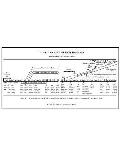 simple church history timeline