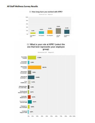 staff wellness survey