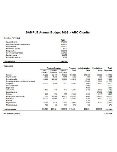 yearly charity budget template