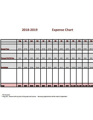 yearly expense chart template