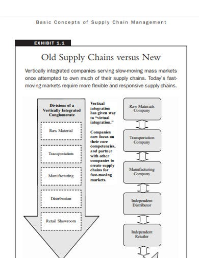basic supply chain management