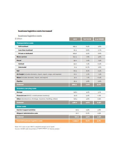 business logistics cost report template