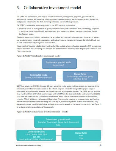 collaborative investment strategy template