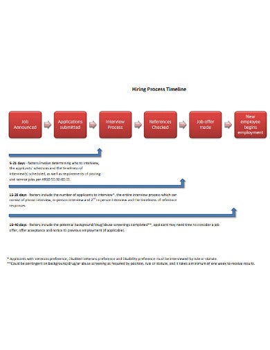 hiring process timeline sample