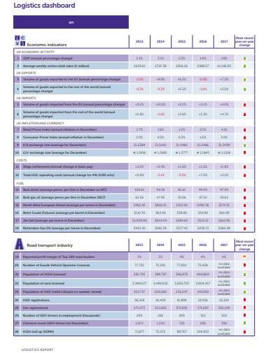 logistic dashboard report template