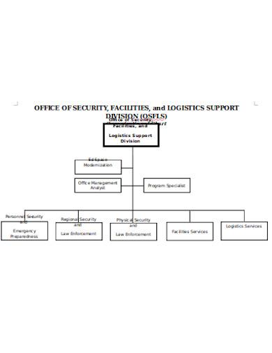 logistics flow chart