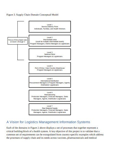logistics management process flow chart