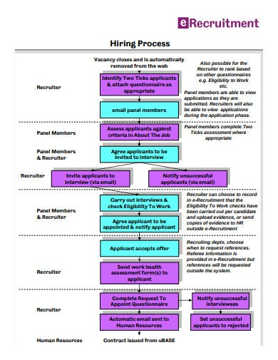 recruitment hiring process flowchart template