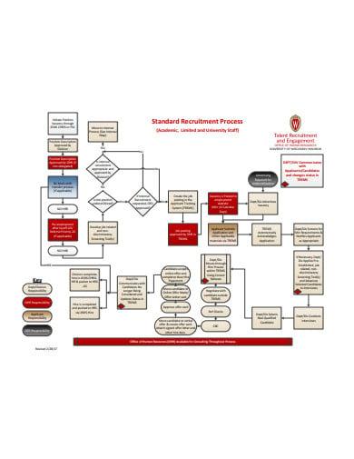 standard recruitment process flowchart template