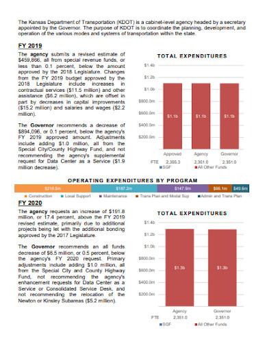 transport agency budget1