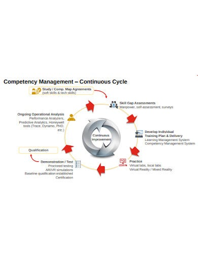 competency management and continuous cycle2