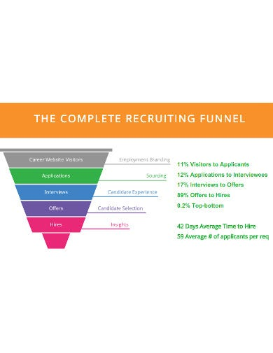 complete recruiting funnel