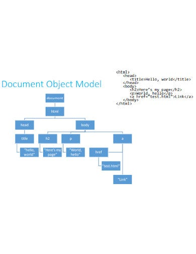 document object model template