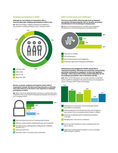 employee stock purchase plan trends survey