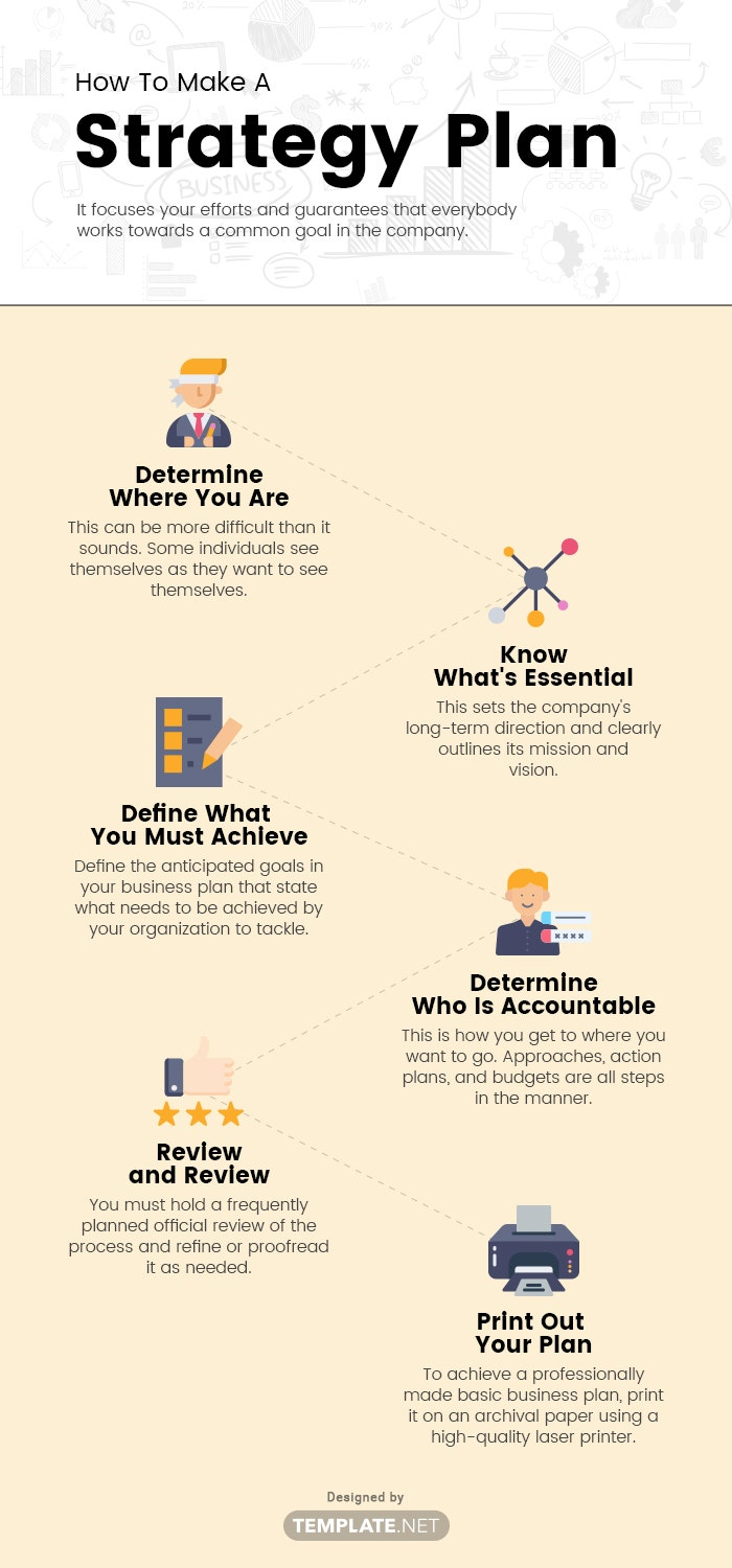 how to make a strategy plan