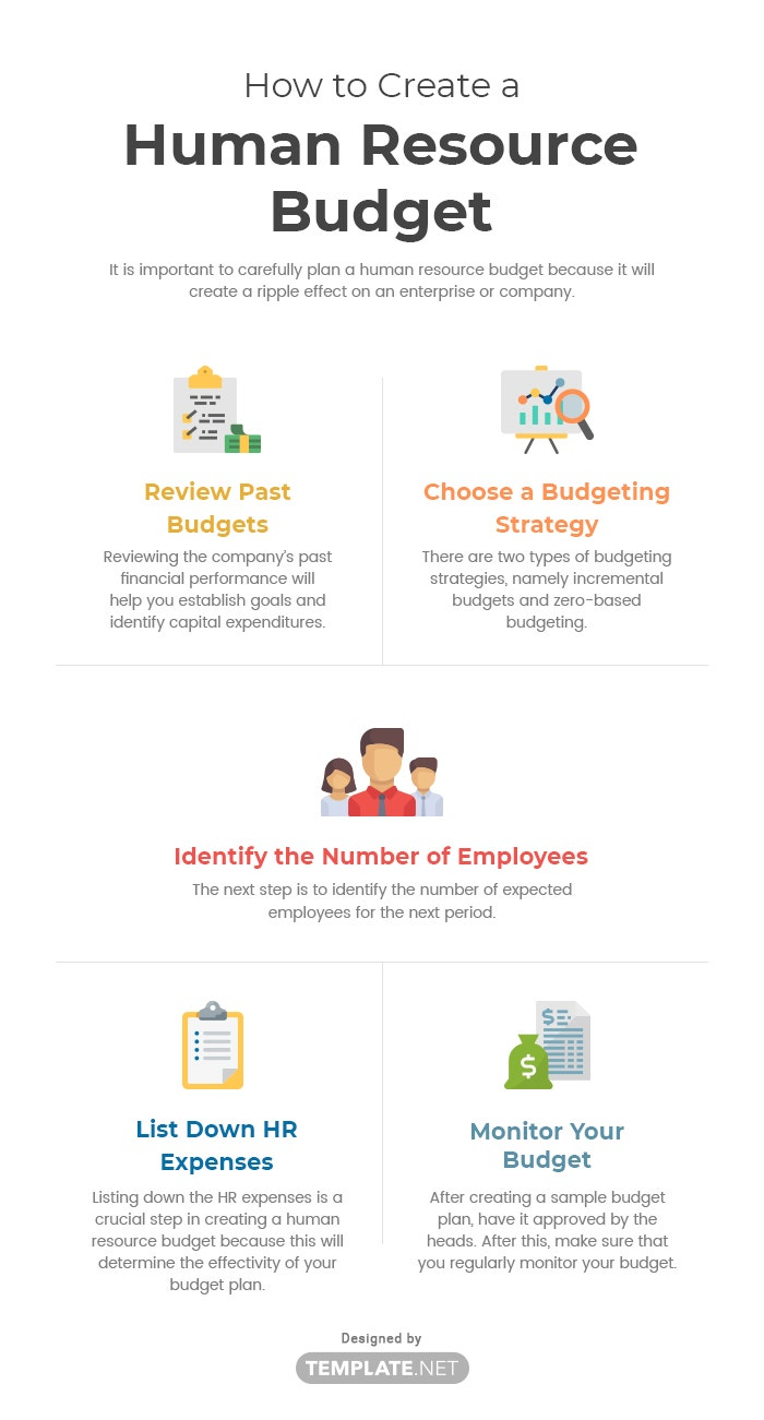 how to create a human resource budget