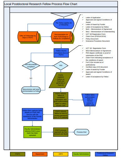 local postdoctoral research fellow process flow chart