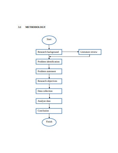 methodology research flow chart