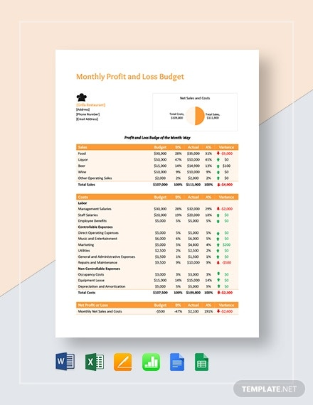 monthly profit and loss budget