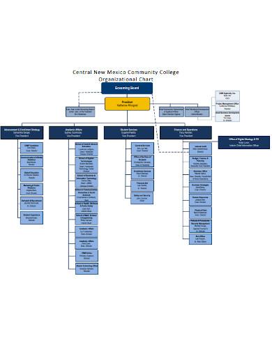 partnership community organizational chart template
