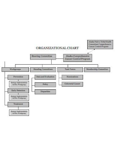 partnership organizational chart example