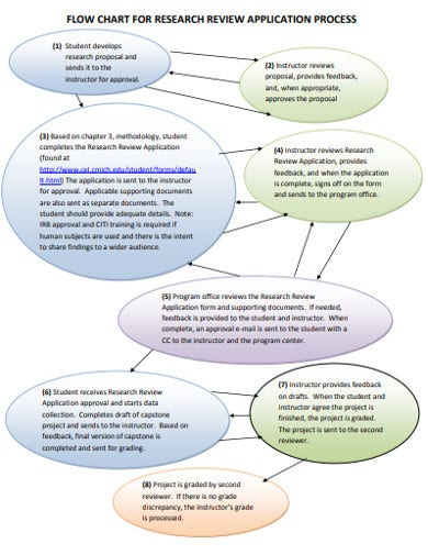 printable research flow chart