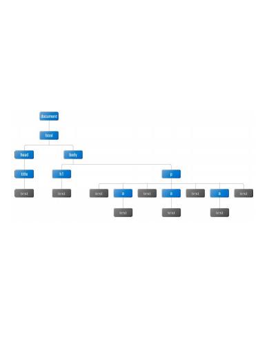 programming document object model