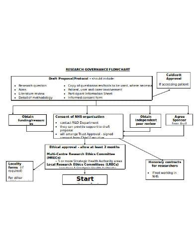 research development flow chart