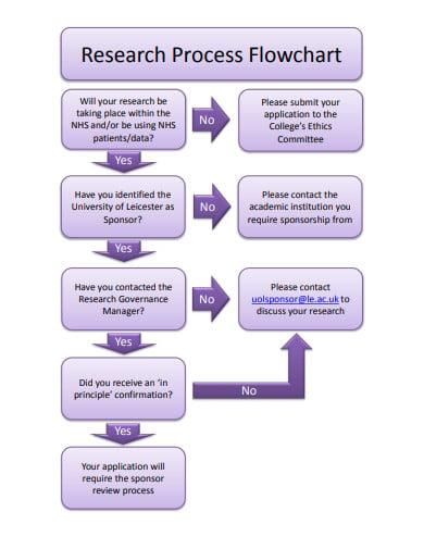 research process flowchart template1