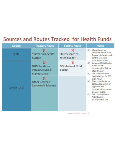 resource tracking health funds