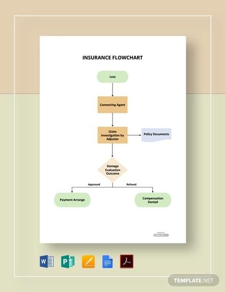 sample insurance flowchart
